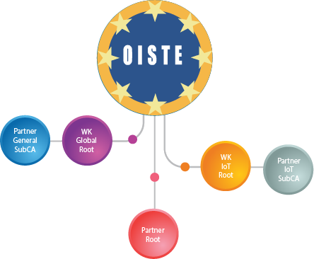 IoT-Oiste-02