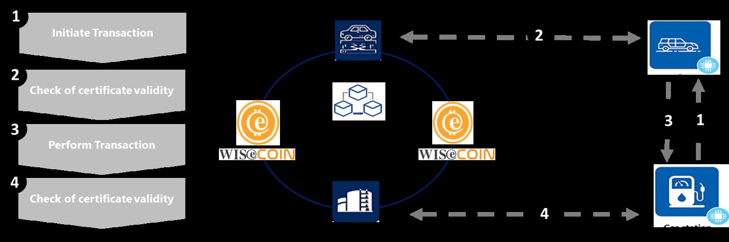 Wisekey blockchain