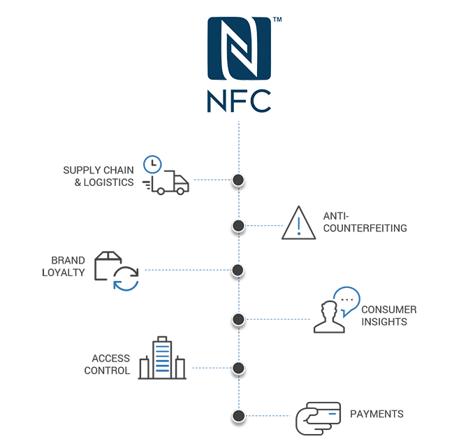 Secure NFC: many applications for brand protection and customer engagement