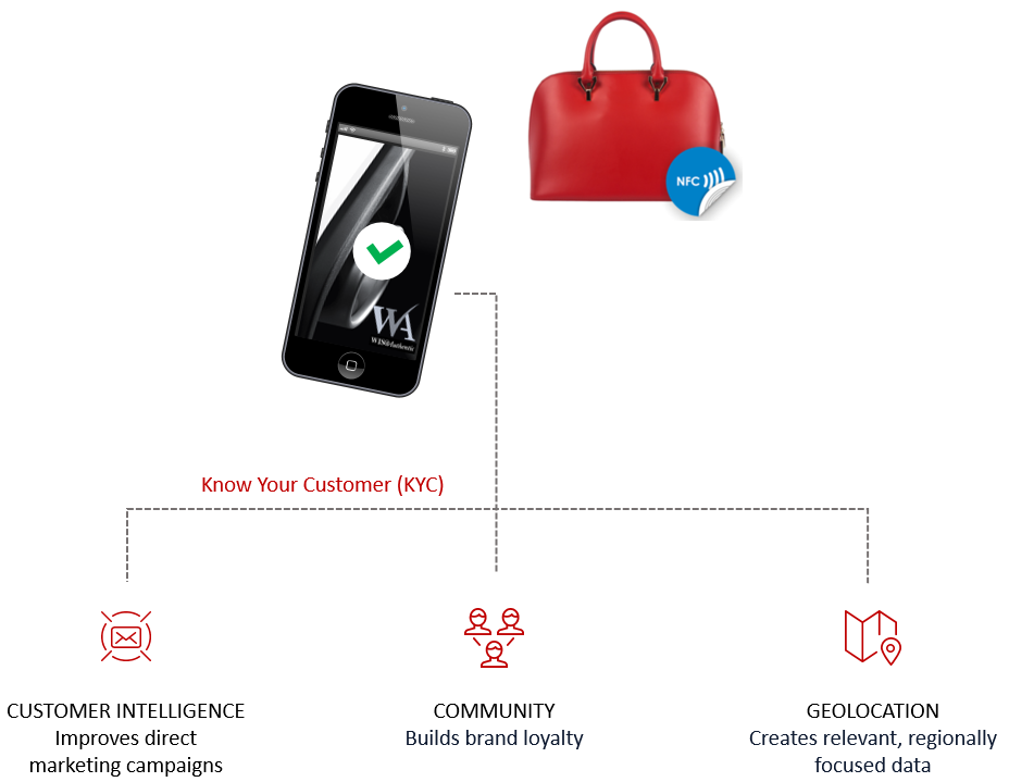 anti-counterfeiting and authentic customer engagement: NFC tags to authenticate goods