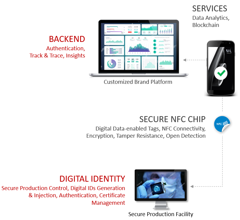 Hardware and services for anti-counterfeiting and authentic customer engagement through NFC secured tags. Back-end and digital indentity.
